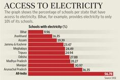 ASER Report 2014 - Access to electricity in Indian schools