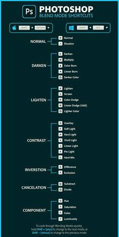 Info Graphic showing the keyboard shortcuts for Blend Modes in Photoshop. By Jesus Ramirez from the Photoshop training Channel. Photography Basics, Photography Lessons, Photoshop Photography, Photography Photos, Graphic Design Lessons, Graphic Design Tutorials, Photoshop Design, Photoshop Tutorial, Color Dodge