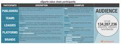 eSports value chain participants