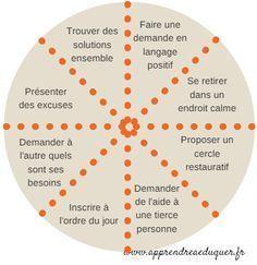 La roue des choix : un outil de discipline positive utilisable à l'école et à la maison pour résoudre les problèmes rencontrés dans les groupes d'enfants