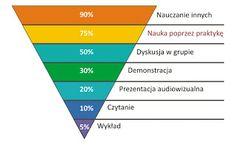 School Motivation, Study Motivation, Learn Polish, Polish Language, English Writing Skills, School Humor, Self Development, Hand Lettering, Homeschool