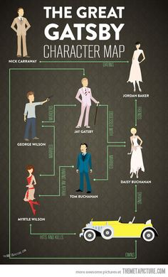 The Great Gatsby Character Map This would have been nice to have Sophomore year of high school when we read this...