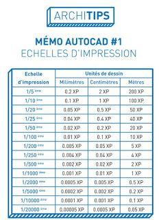 échelle d'impression Autocad - tableau Bloc Autocad, How To Plan, Education, Ajouter, Techno, Construction, Architecture, Building, Arquitetura
