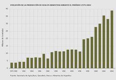 Grafico de barra demostrando la cantidad de toneladas de arboles deforestados