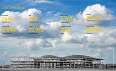 2011 en cifras / 2011 in numbers (Foto: Construcción T2A en Heathrow/Photo: Construction of T2A at Heathrow)