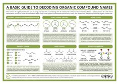 If you've ever looked on the back of a bottle of shampoo, or at that of a household cleaner, you've probably come across a list of organic compound names. To chemists, these are precise…