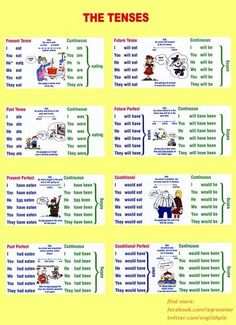 Fixi tanulói munkalap The Tenses/Sentence Building English Grammar Tenses, Teaching English Grammar, English Grammar Worksheets, English Verbs, English Writing Skills, Grammar And Vocabulary, Grammar Lessons, English Language Learning, English Lessons