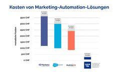 Ist Marketing-Automation für Kleinunternehmen machbar? - Convertable Budget, Marketing Automation, Bar Chart, Business, Small Businesses, Things To Do, Frugal, Budgeting, Business Illustration