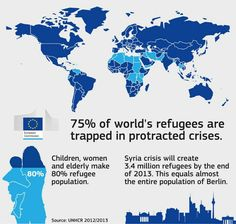 """Nice comparison  """"Syrian Crisis will create 3.4 million refugees by the end of 2013. That equals almost the entire population of Berlin."""" #Refugees"""