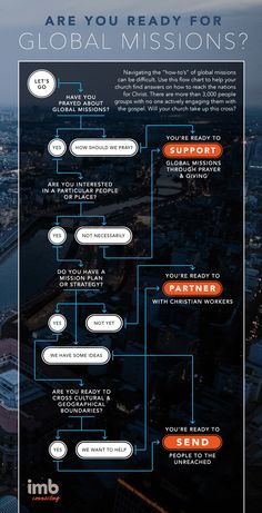 http://stories.imb.org/asia/interactives/view/are-you-ready-for-global-missions-flowchart