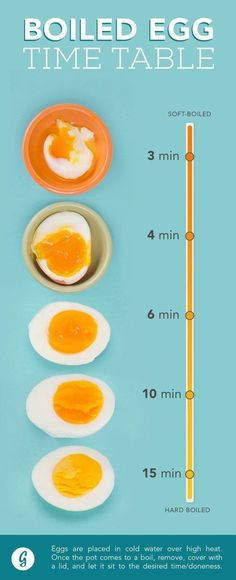 Boiled Egg Time Table