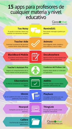 Teaching Plan, Tools For Teaching, Teaching Strategies, Learning Tools, School Study Tips, Flipped Classroom, Educational Websites, Teacher Hacks, Teaching English