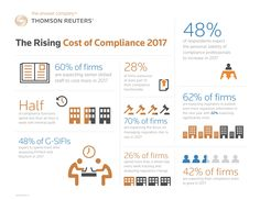 The views of 900 senior compliance practitioners. Benchmark your practices and expectations on budgets, resources and technology through to personal liability and regulatory challenges in the full report here, now in its 8th year: https://risk.thomsonreuters.com/en/resources/special-report/cost-compliance-2017.html