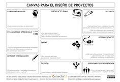CANVAS: Herramienta para dibujar en nueve pasos cómo será el proyecto de aprendizaje. La página conecta13.com tiene muchos recursos interesantes
