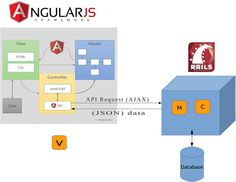 How to integrate AngularJS with Rails