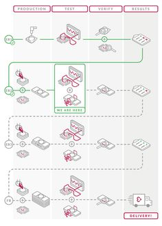 Embrace production infographic