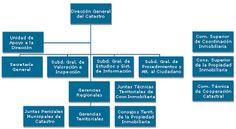 Ejemplo de Mapas Conceptuales de Organigrama