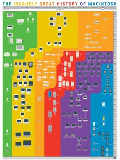 history of apple products infographic