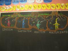 processes, beautiful chalkboard drawing