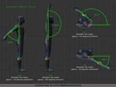 Joint Breakdown: Shoulder Rotation Limits