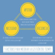 gestion del tiempo Marketing, Best Self, Pills, Coaching, How To Become, Chart, Learning, Blog, Truths