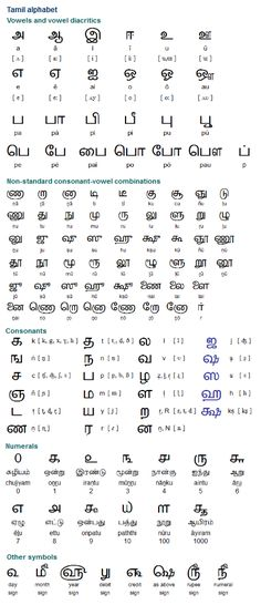 Tamil alphabet, pronunciation and language Alphabet Code, Alphabet Symbols, Alphabet Worksheets, Tamil Language, Indian Language, Language Quotes, Sign Language, Tamil Tattoo, Dravidian Languages