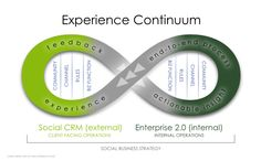 The Experience Continuum Diagram depicts how social CRM and Enterprise 2.0 work together