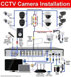 Diy Security Camera, Security Cameras For Home, Security Room, Dvr Security System, Cctv Security Systems, Video Surveillance Cameras, Home Surveillance, Electronic Circuit Design, Electronic Engineering