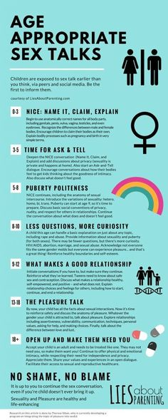 Infographic sex ed talk by age infant to adult. For the hard conversations that are uncomfortable but absolutely necessary. Better to come from a parent than friends, the internet or discovered on their own. Gentle Parenting, Parenting Advice, Parenting Humor, Kids And Parenting, Raising Kids, Kids Education, Child Development, Kids Learning, Teaching Boys
