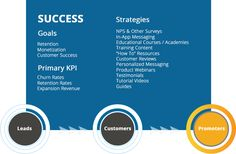 The SaaS Marketing Journey Churn Rate, Sales And Marketing, Journey, Success, Messages, Education, The Journey