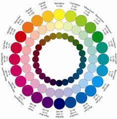 complementary 'color wheel' vs. mixing 'color wheel' - WetCanvas