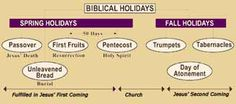 resources for the Biblical holidays