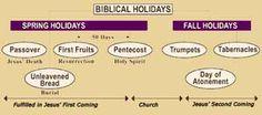 Biblical Holidays - Exploring Our Hebrew Roots : Biblical Holidays