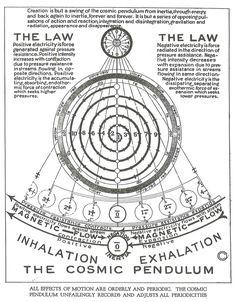 All Effects of Motion are orderly and periodic. The Cosmic Pendulum Unfailingly Records and Adjusts All Periodicities
