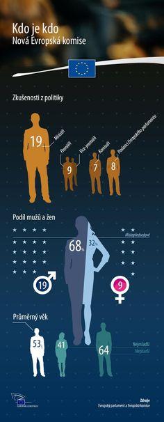 http://www.europarl.europa.eu/news/cs/news-room/infographics?ref=20141021IFG75212
