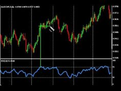 Forex Trading with the RSI Indicator