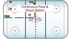 Continuous Pass & Shoot Station - Station Hockey Drill for Young Age Levels sur Vimeo Passing Drills, Hockey Drills, Ice Hockey, Coaching, Age, Exercise, Play, Chalk Board, Goalkeeper