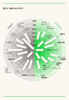 広告やメディアで人を動かそうとするのは、もうあきらめなさい。 akiramenasai_02 Promotion, Diagram, Chart, Infographics, Infographic, Info Graphics, Visual Schedules