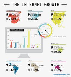 """Anche il """"Momento infografica"""" arriva con calma oggi #GiornataDellaLentezza - La crescita di Internet"""