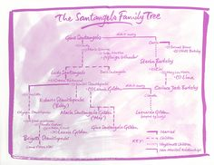 The Santangelo Family Tree. From the Lucky Santangelo series by Jackie Collins.