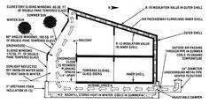 Thermal envelop house - diagram 1