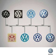 The evolution of Volkswagen and their popular German car brand Auto Volkswagen, Vw T1, Van Vw, Vw Logo, Combi Vw, Vw Vintage, Automotive Group, Vw Cars, Vw Camper