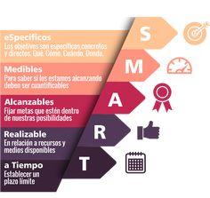SMART infografia objetivos para el plan de marketing online Business Management, Time Management, Digital Marketing Strategy, Online Marketing, Bussines Ideas, Team Coaching, Work Life Balance, Business Entrepreneur, Entrepreneurship