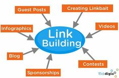 Link building is the most important part of an SEO , making up more than 90% of your ranking success. , http://www.yourseoservices.com/link_building.php