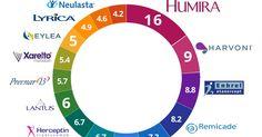 DEIXE UM LIKE, COMPARTILHE! http://brazilsfecompany.blogspot.com.br/2017/06/Biossimilares-Enfrentando-o-ataque-dos-Genericos-Top-15-Industria-Farmaceutica-Vendas-em-2016-Em-Bilhoes-de-Dolares-Top-drugs-by-sales-in-2016.html Biossimilares - Enfrentando o ataque dos Genéricos - Top 15 - Indústria Farmacêutica - Vendas em 2016 - Em Bilhões de Dólares - Top drugs by sales in 2016 ✔ Brazil SFE Company®  #2016 #Abilify #Advair #AstraZeneca #Basaglar #biotecnologia #Crestor #EliLilly #Farmacêutica…