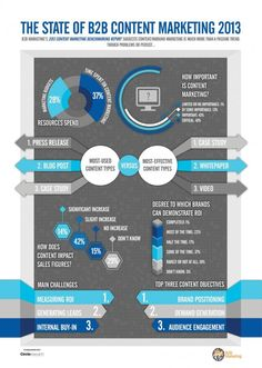 The state of B2B content marketing 2013