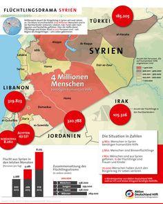 15.März 2013: 2ter Jahrestag des Bürgerkrieges in Syrien - kein Ende ist in Sicht! 1 Mio. Menschen sind in die Nachbarländer geflohen; 70.000 Menschen verloren ihr Leben. Die jetzige Situation ist besorgniserregend und die Zukunft der jungen Generation! Hilfe wird weiterhin dringend benötigt! 11 von unseren Bündnispartnern tun ihr Bestes und helfen!  http://www.aktion-deutschland-hilft.de/de/hilfseinsaetze/hilfseinsaetzefluechtlinge-syrien-und-nachbarlaender/syrien-krise-zweiter-jahrestag/
