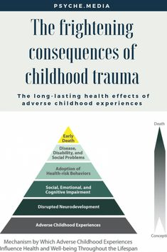 Mental And Emotional Health, Emotional Abuse, Mental Health Awareness, Trauma Quotes, Adverse Childhood Experiences, Trauma Therapy, Stress Disorders, Psychology Facts, Psychology Meaning