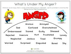 Therapeutic worksheets focused on helping kids and teens explore feelings of anger. Tools assist kids with identifying anger triggers and healthy anger management techniques. Therapy Worksheets, Therapy Activities, Play Therapy, Therapy Ideas, Social Emotional Learning, Social Skills, Coping Skills List, Life Skills, Relation D Aide