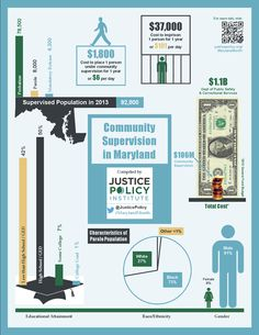Some data behind Maryland's community supervision system. Learn more at JusticePolicy.org/MarylandMonth
